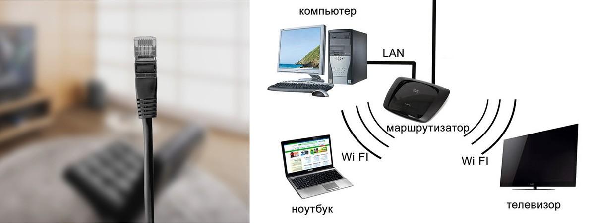 Подключение к телевизору по Wi-Fi или Ethernet