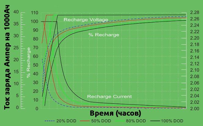 Основные параметры АКБ