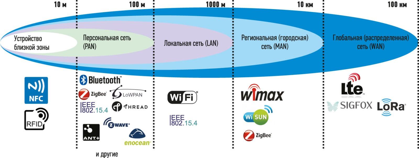 Протоколы WiFi