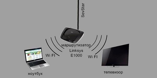 Подключение ноутбука и телевизора